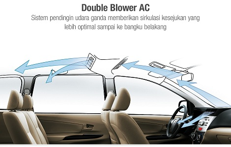 AC mobil double Blower